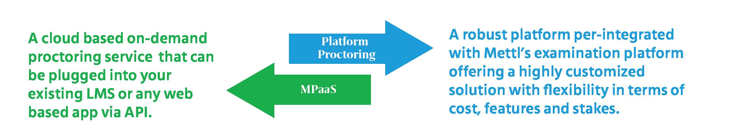 Platform_Proctoring_MPaaS_online_proctoring_services