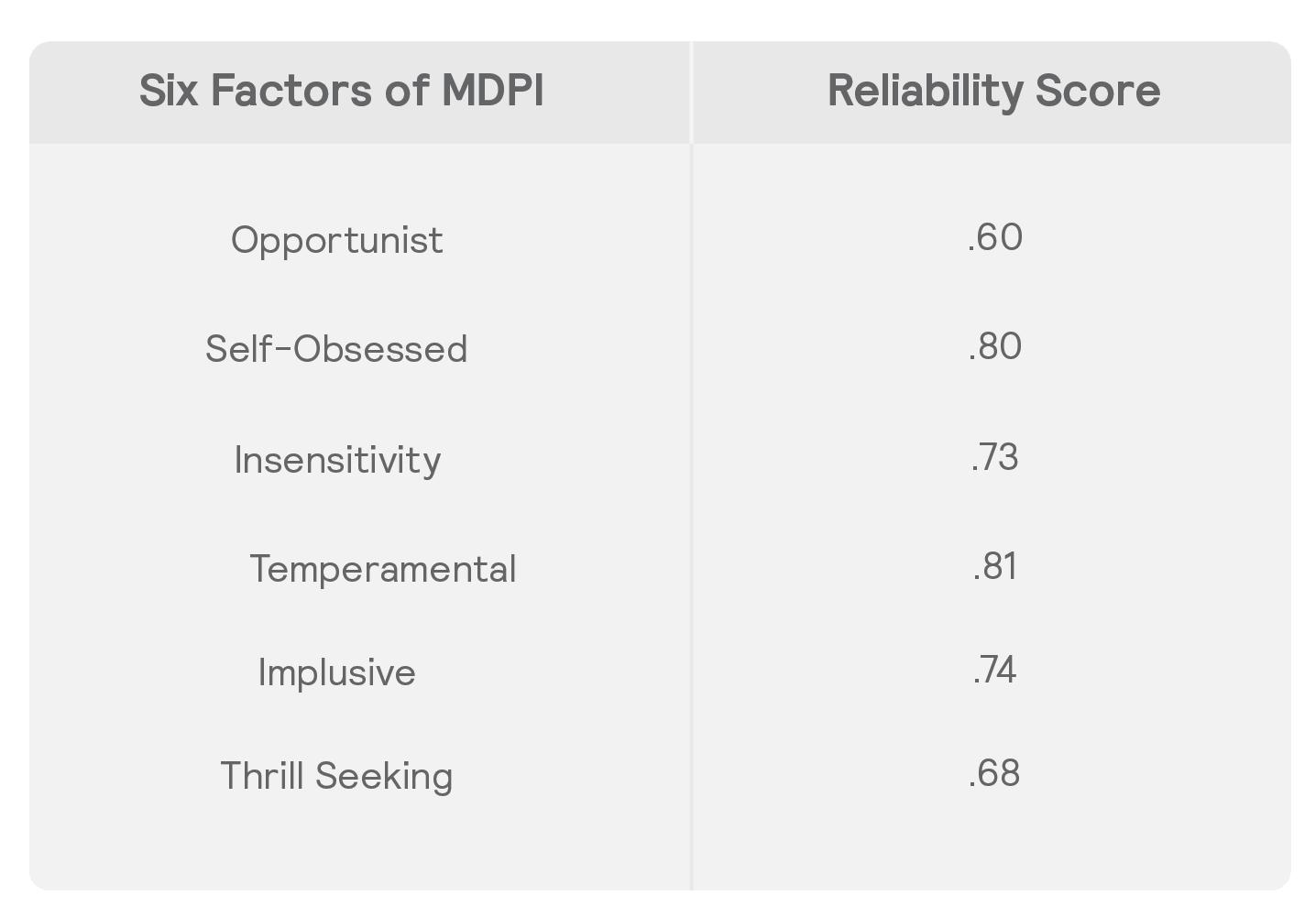 0_MDPI TABLE