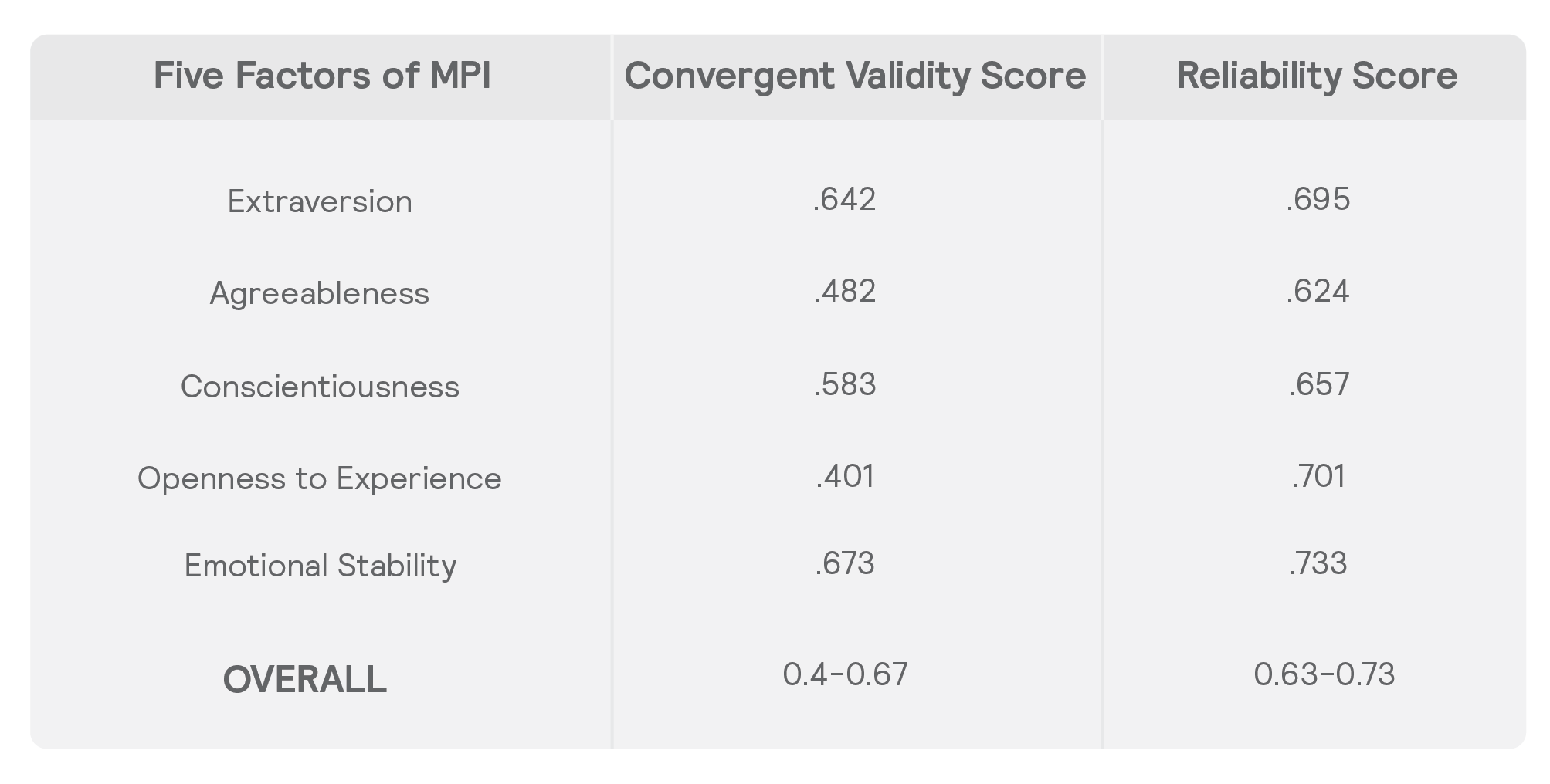0_MPI TABLE