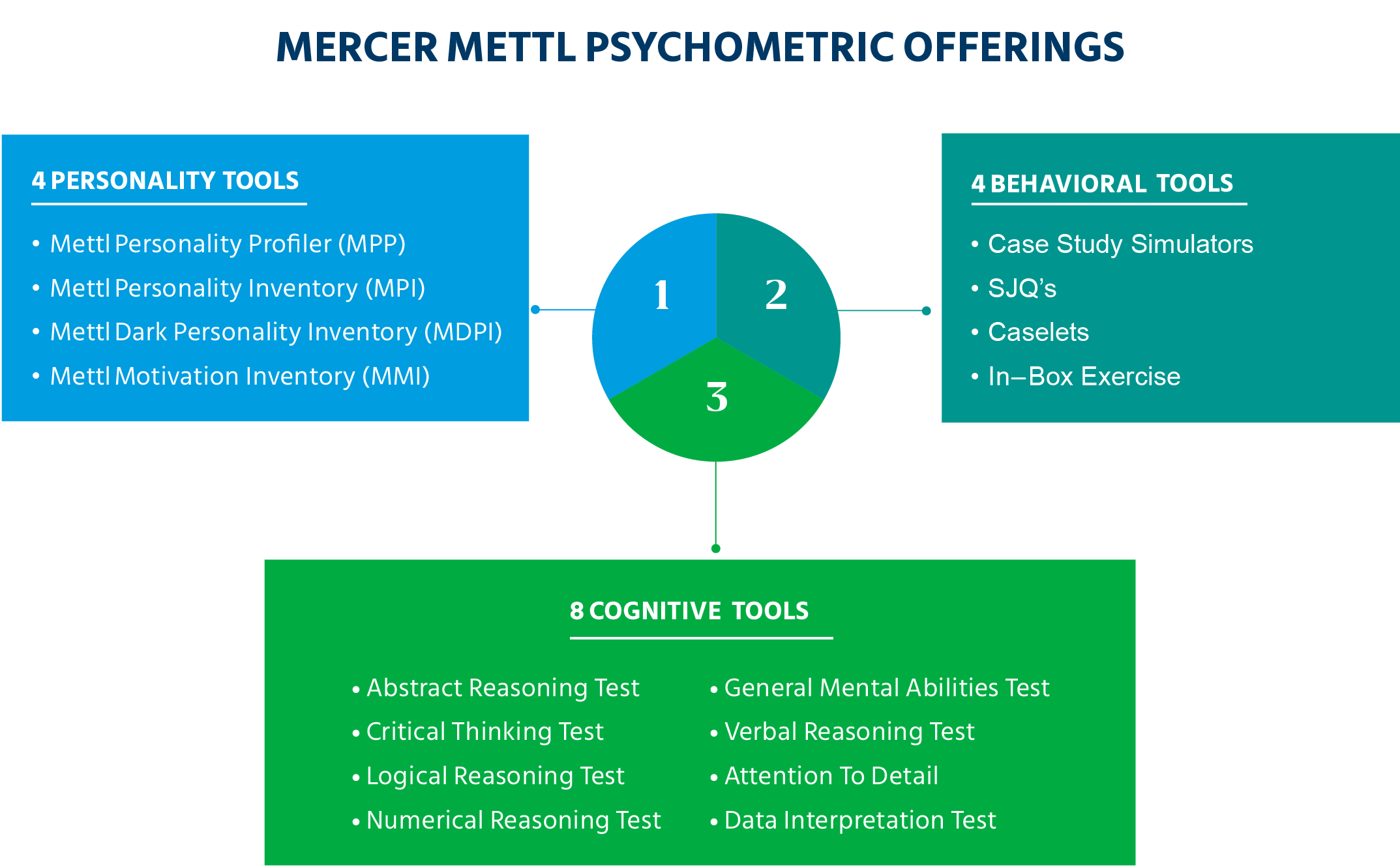 Mercer_Mettl_Psychometric_Offerings