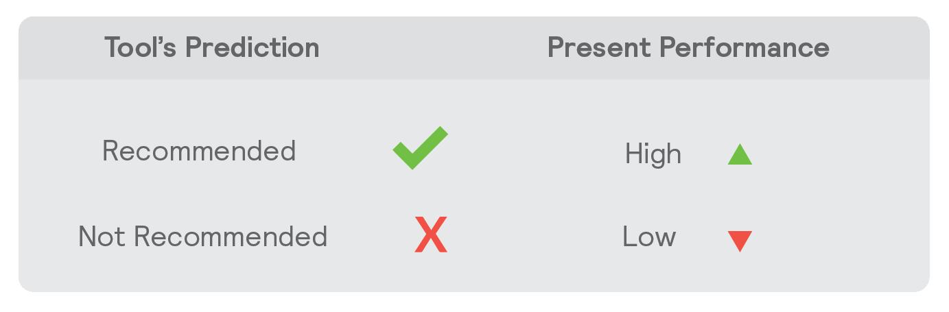 0_Predicitive Validity