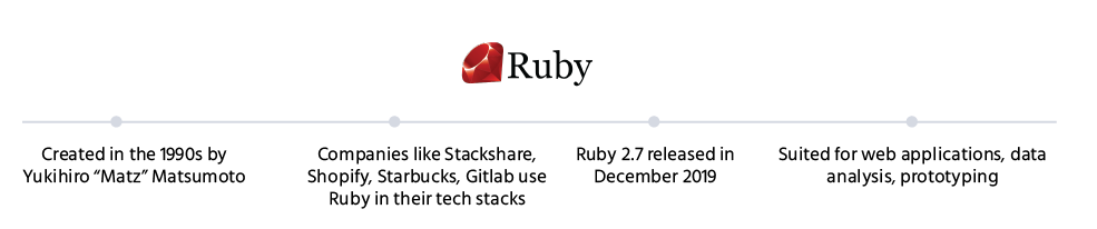 RUBY_Points_backend_development