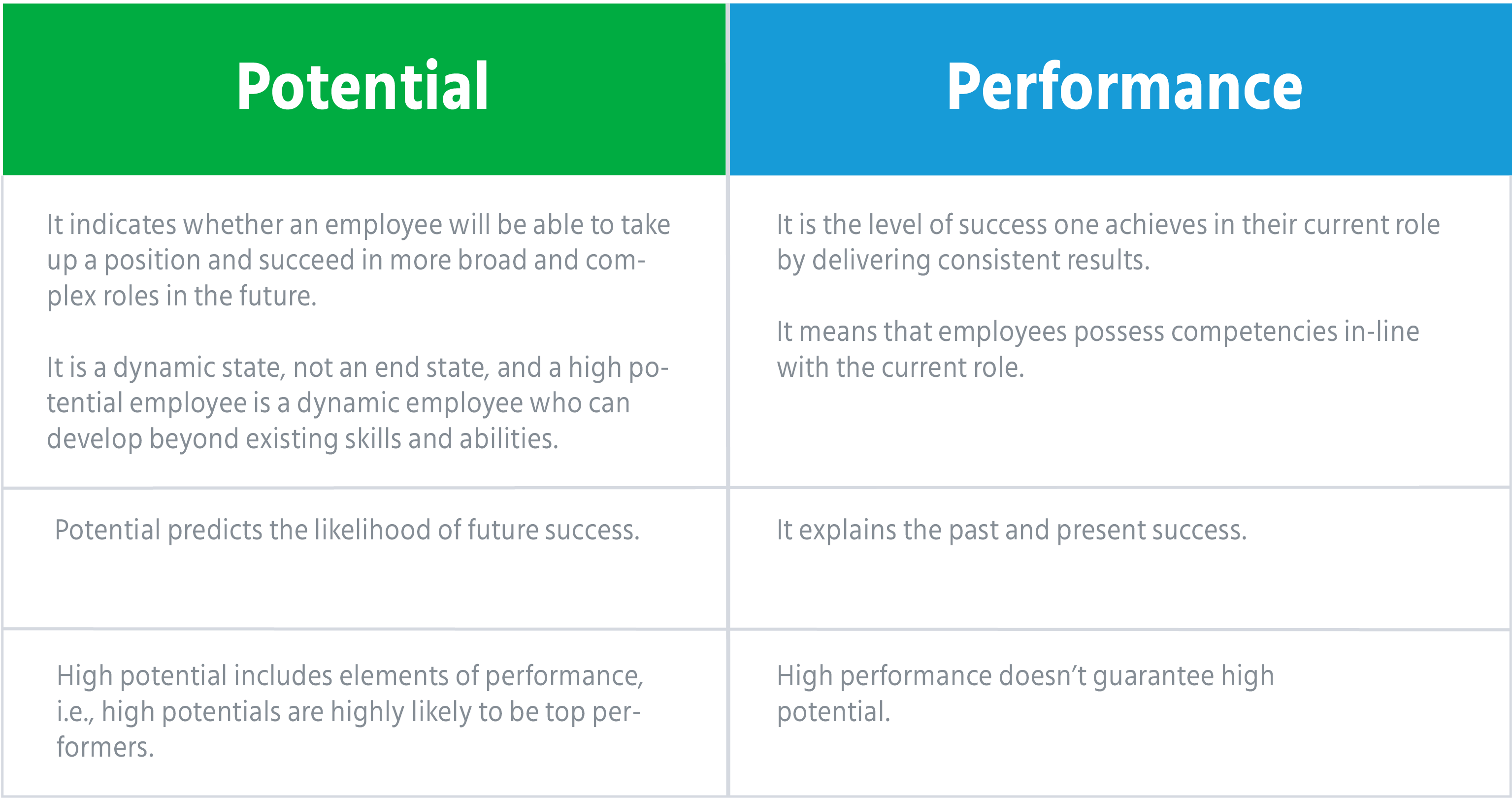 difference_between_performance_and_potential_high_potential_identification_science