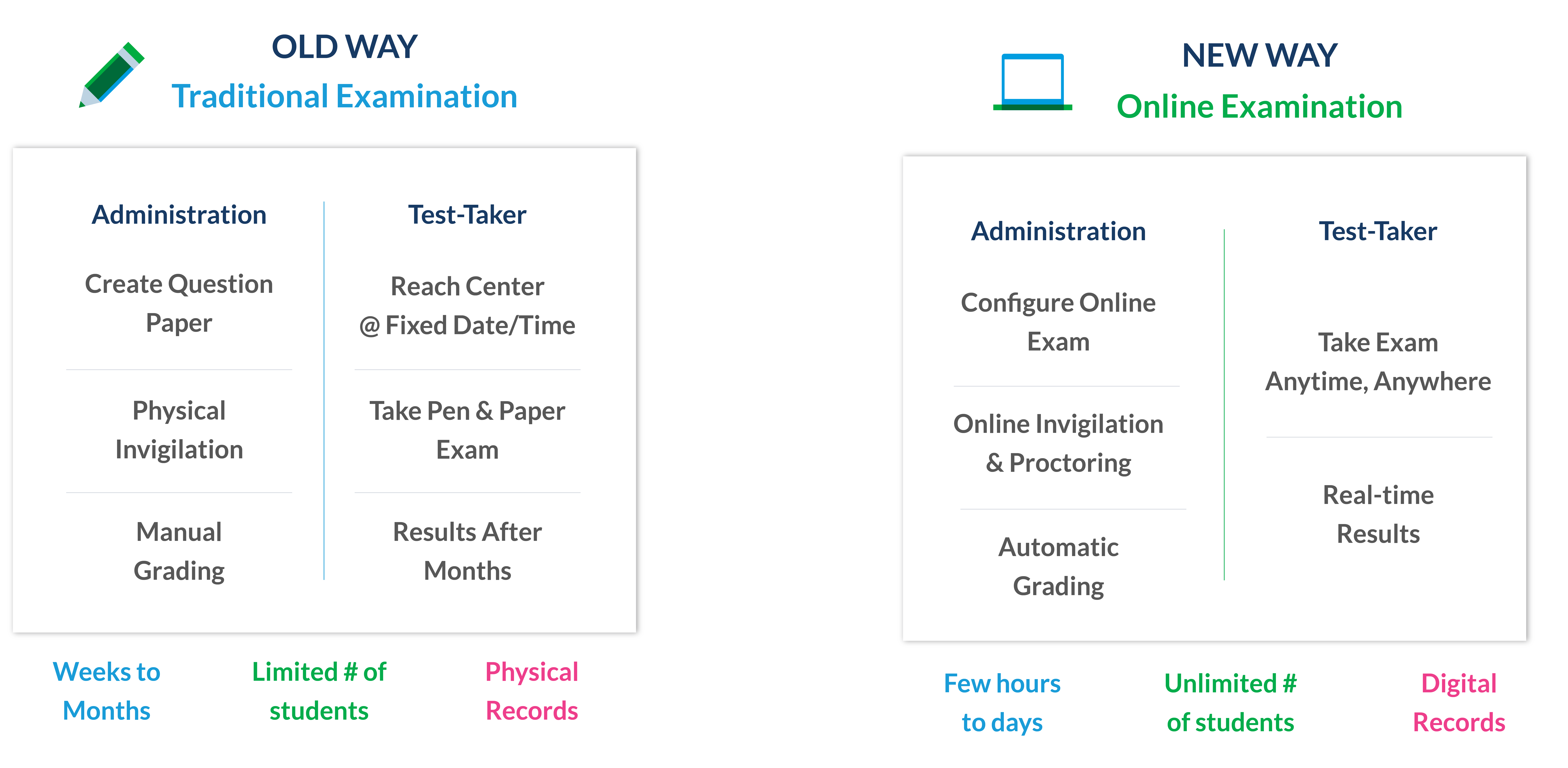 Traditional_vs_New_age_Methods_online_examination_system