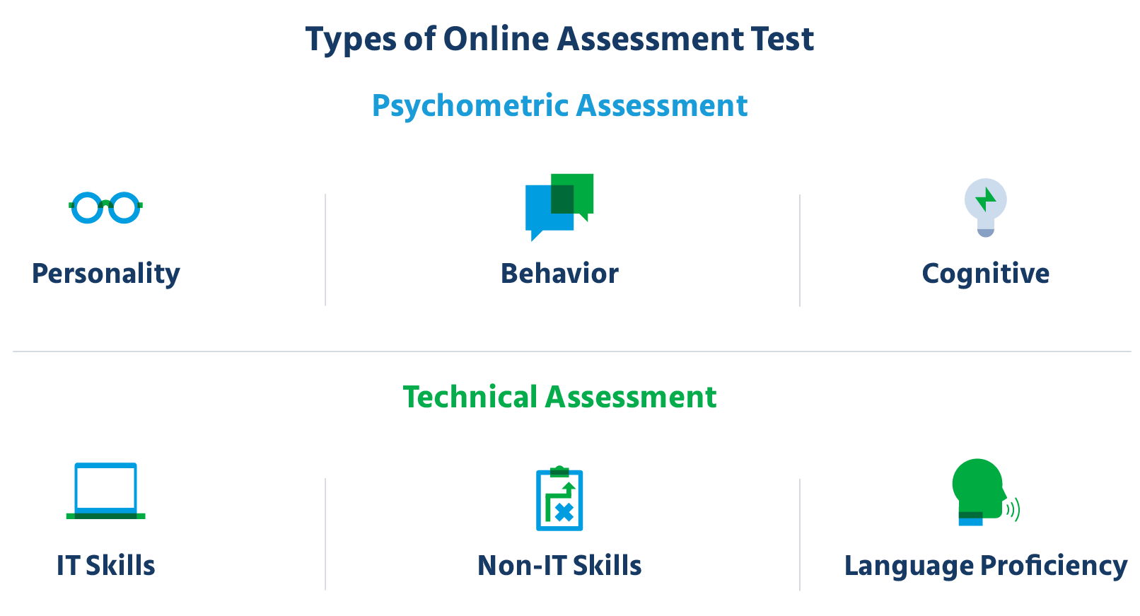 Types_of_Onilne_Assessment_Test