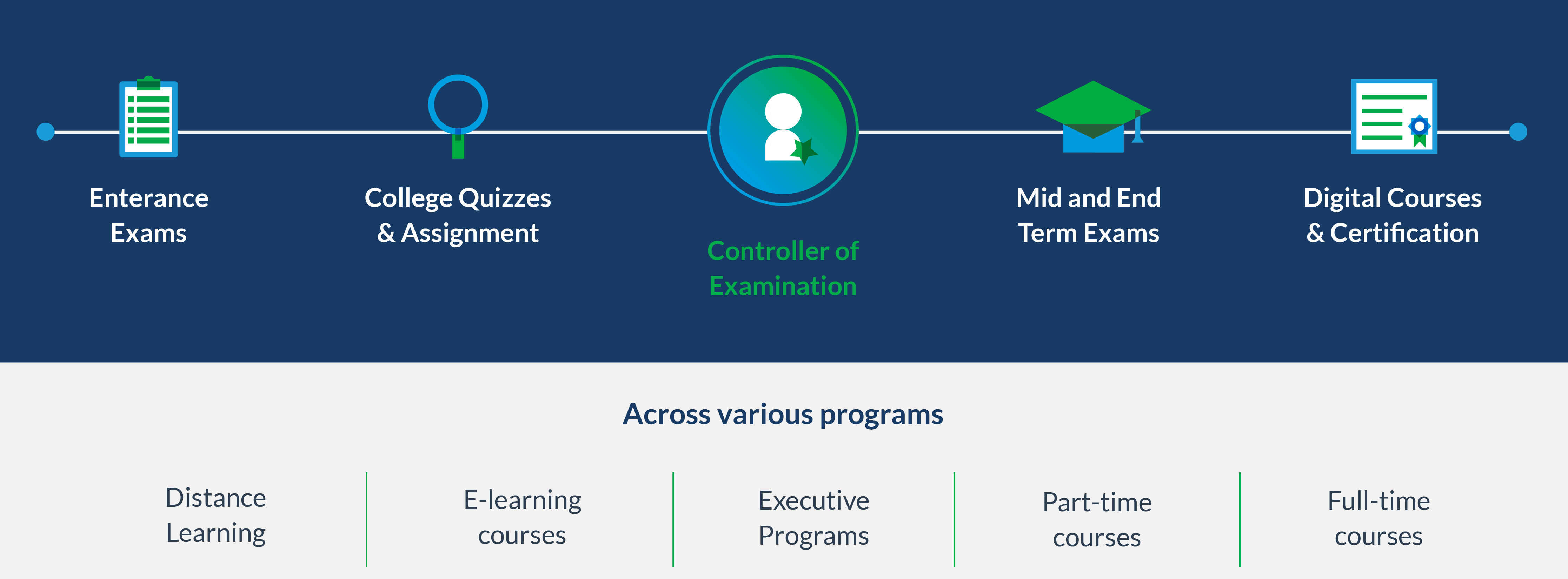 Why choose Mercer | Mettl's online examination system