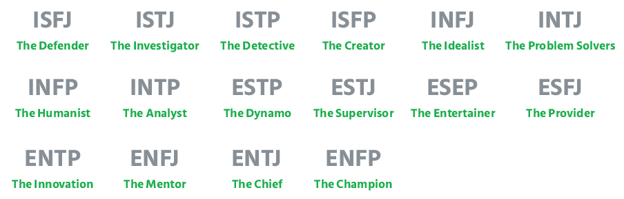 16_personality_types_is_expressed_by_a_four_letter_code