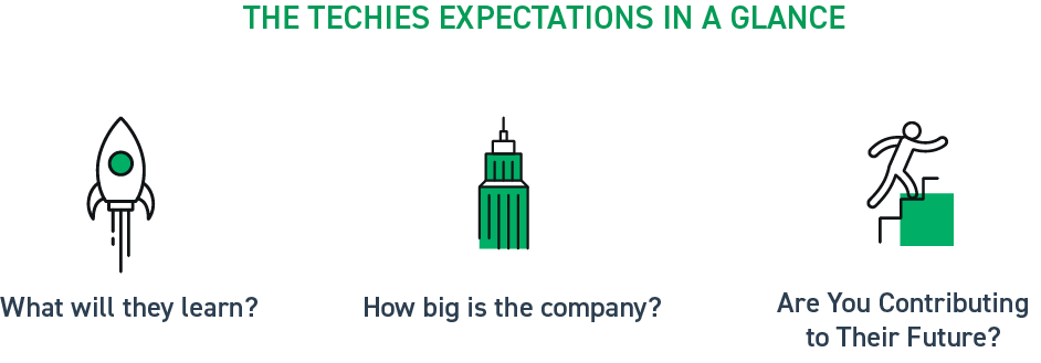 challenges_faced_by_tech_recruiters_in_startups_and_big_giants_Techies_expectations