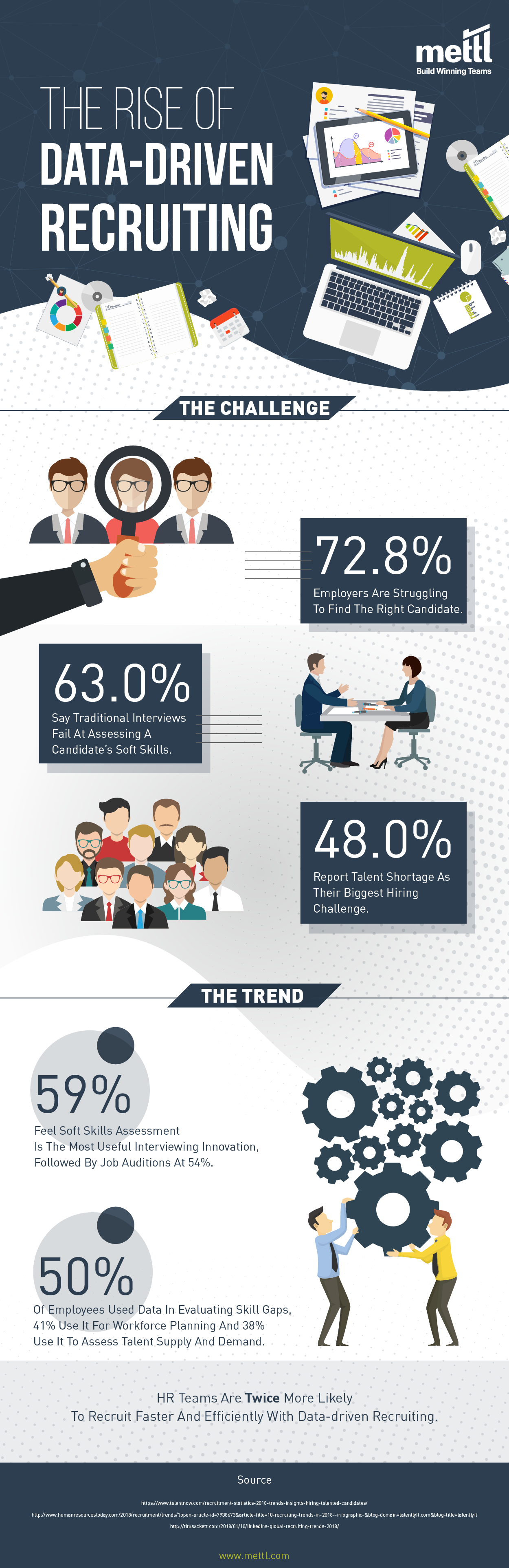 Campus Hiring Strategy - stats on rise of data driven recruitment - Campus Hiring Process