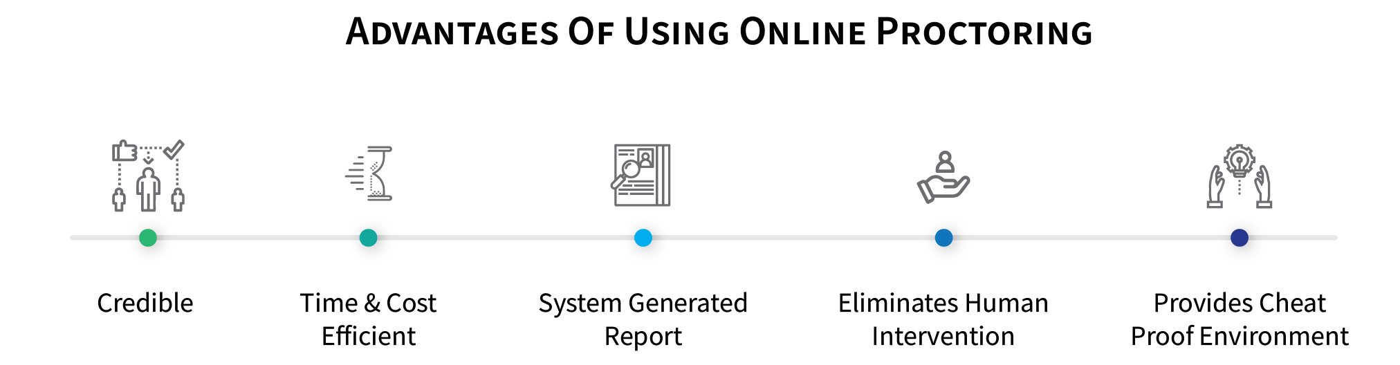 how_ai_is_helping_universities_scale_online_examination_ADVANTAGES_OF_ONLINE_PROCTORING