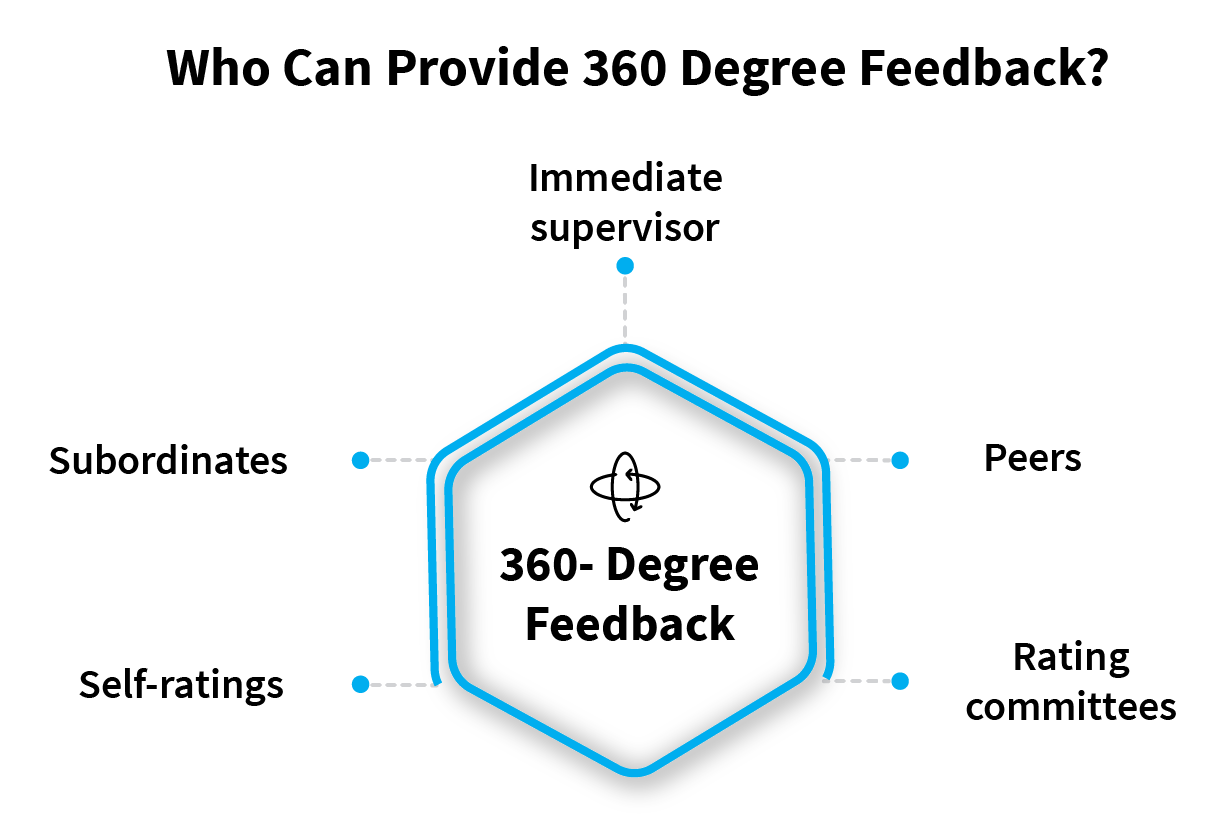 the_basics_of_360_degree_feedback_why_is_it_important_in_2019_Who_can_provide_360_Degree _Feedback