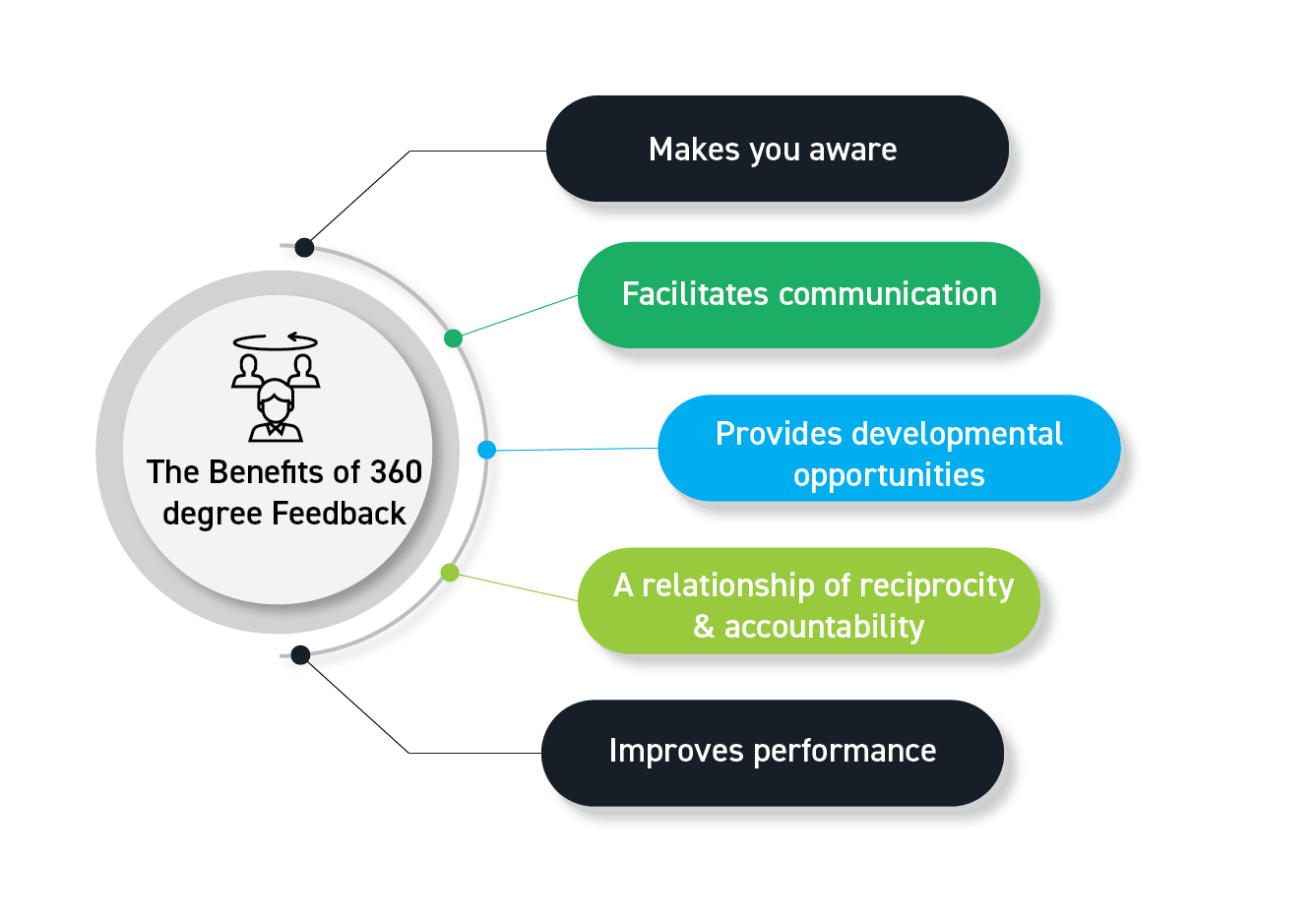 360_degree_feedback_benefits_the_feel_and_future_of_360_degree_feedback