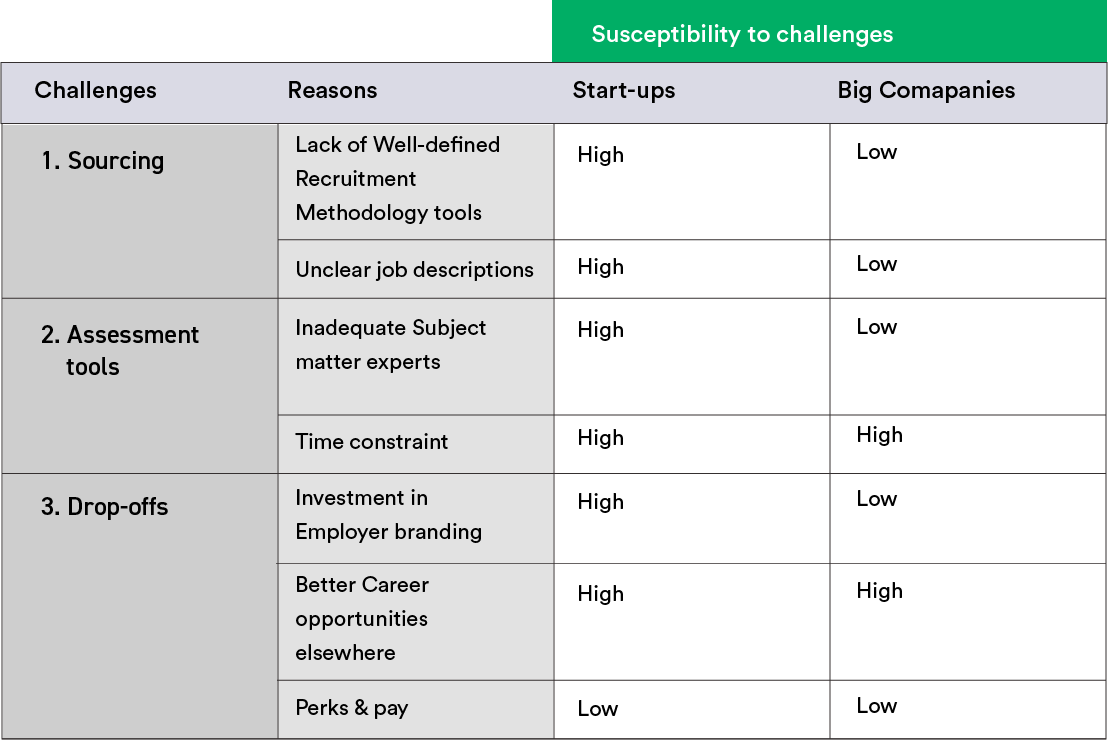challenges_faced_by_tech_recruiters_in_startups_and_big_giants_susceptibility_to_challenges