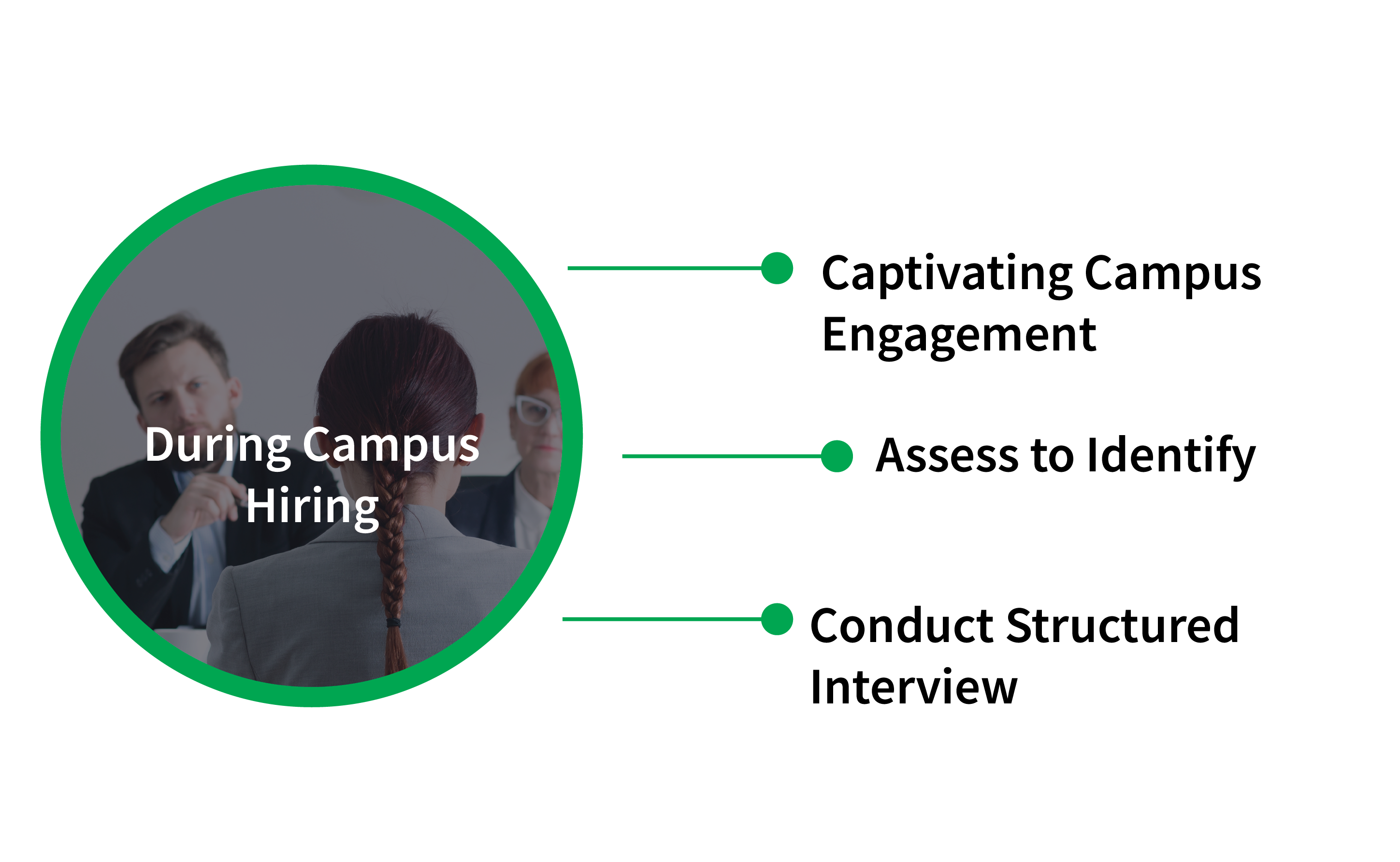 Campus Recruitment - Strategy During Campus Hiring