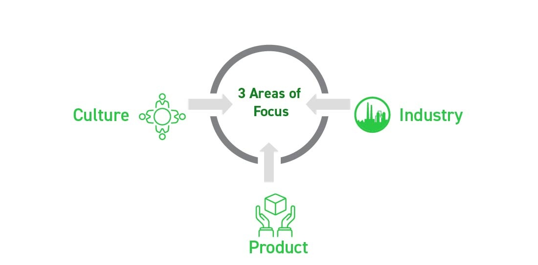 AREAS OF FOCUS - Organizational Planning