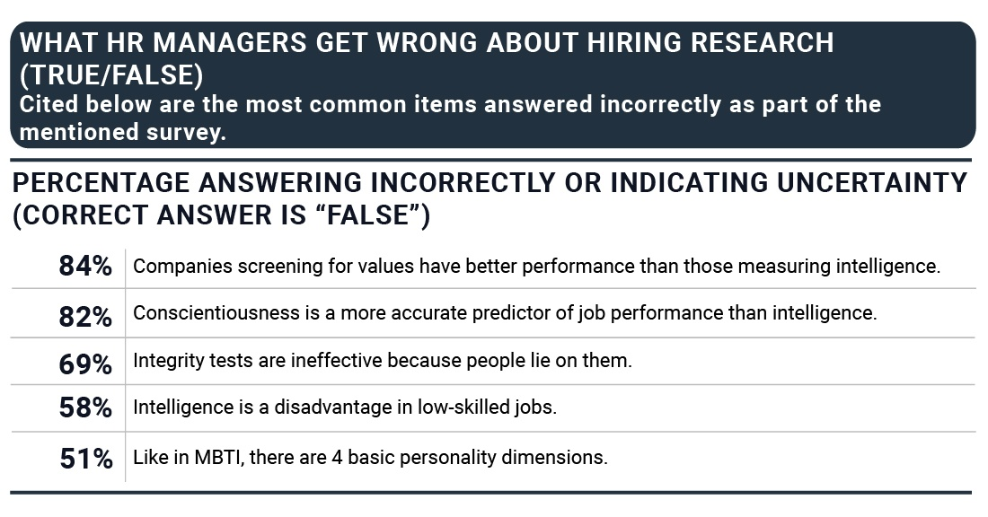 what-hr-managers-get-wrong-about-hiring-research