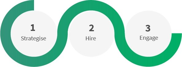 Three_Rules_of_Campus_Hiring_For_Campus_Recruiter_scandalous_insights_into_the_life_of_a_campus_recruiter