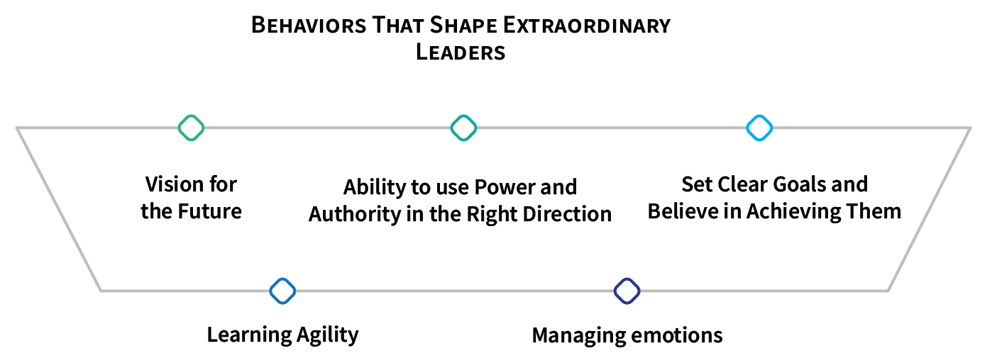 how_bright_personality_traits_shaped_5_extraordinary_leaders_Behaviors_that_shape_extraordinary_leaders