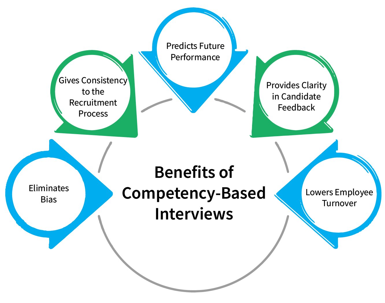 structuring_recruitment_through_competency_based_interviews_Benefits_of_competency_based_interviews