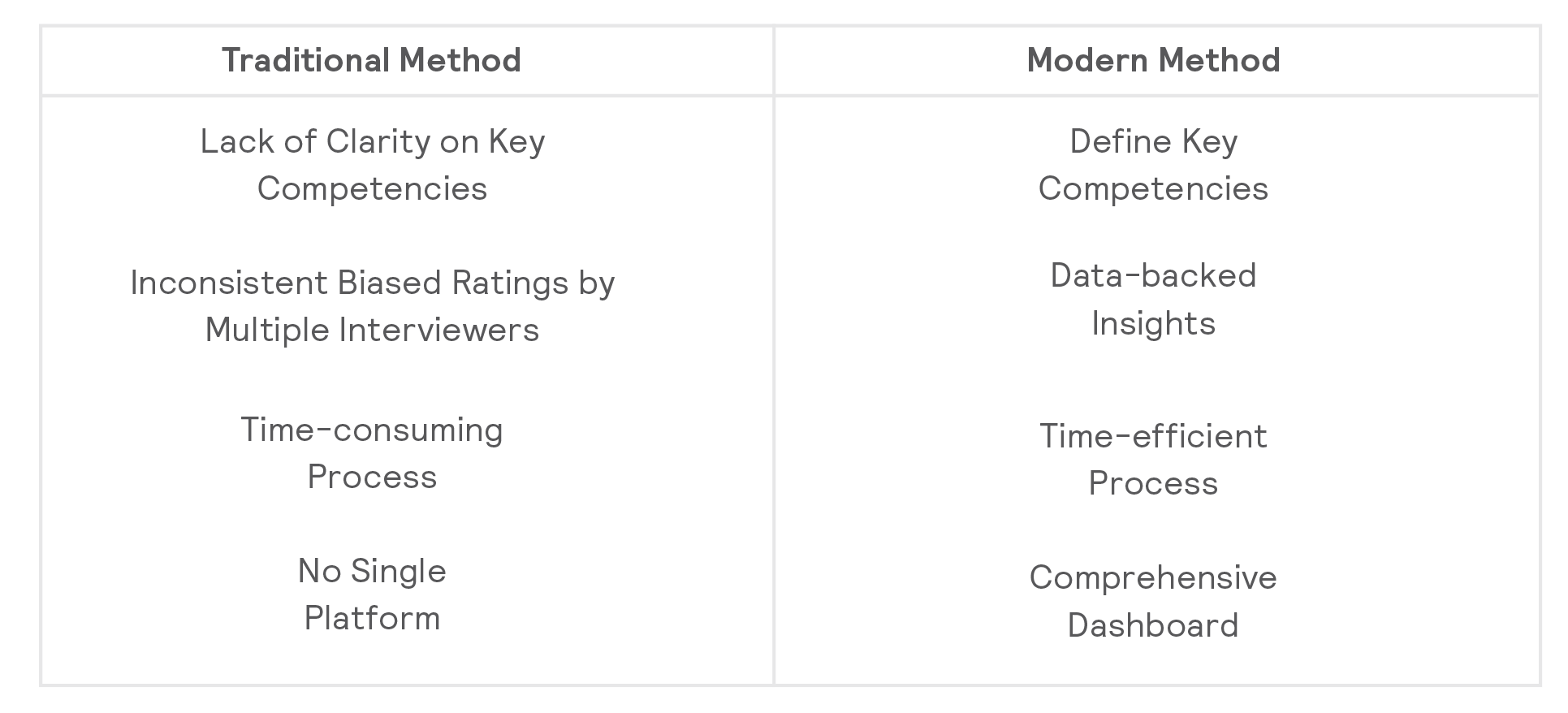 Comprehensive_Dashboard_how_modern_tools_are_making_your_interview_process_structured_efficient_and_scalable