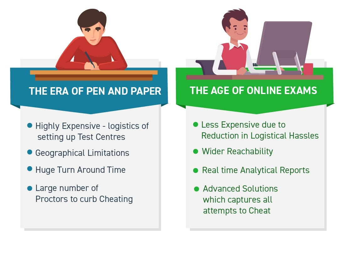online_examination_revolutionizing_education_DIFFERENCES_ONLINE_EXAMS_AND_PEN_AND_PAPER_EXAM
