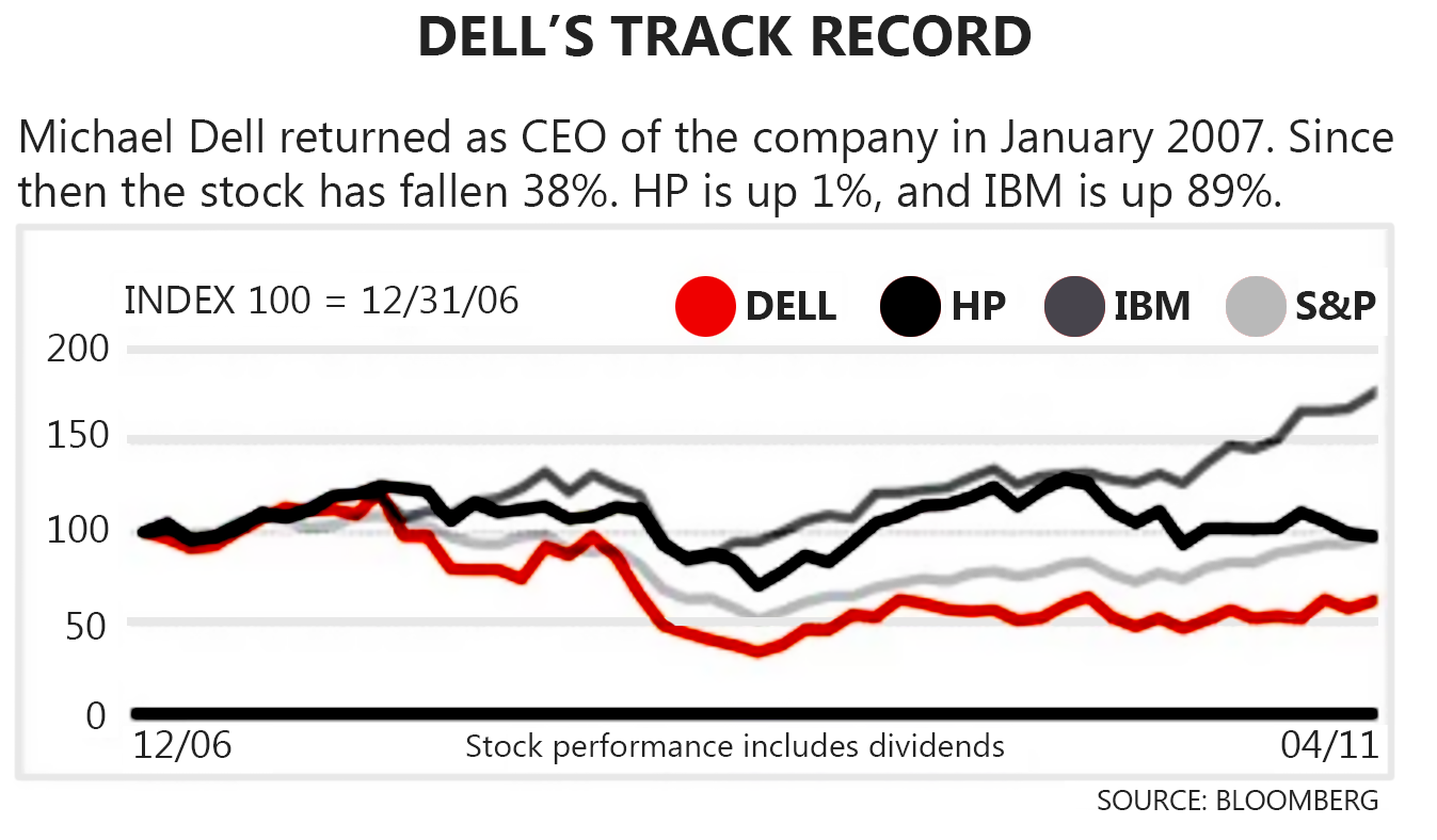 Dell's Track Record - Organizational Planning