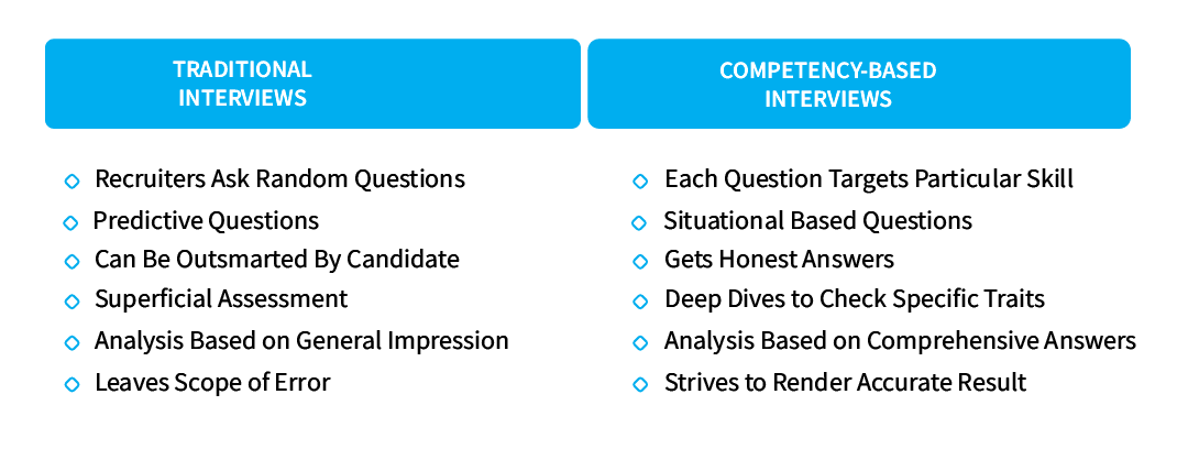 structuring_recruitment_through_competency_based_interviews_Traditional_Interviews_vs_Competency_Based_Interviews