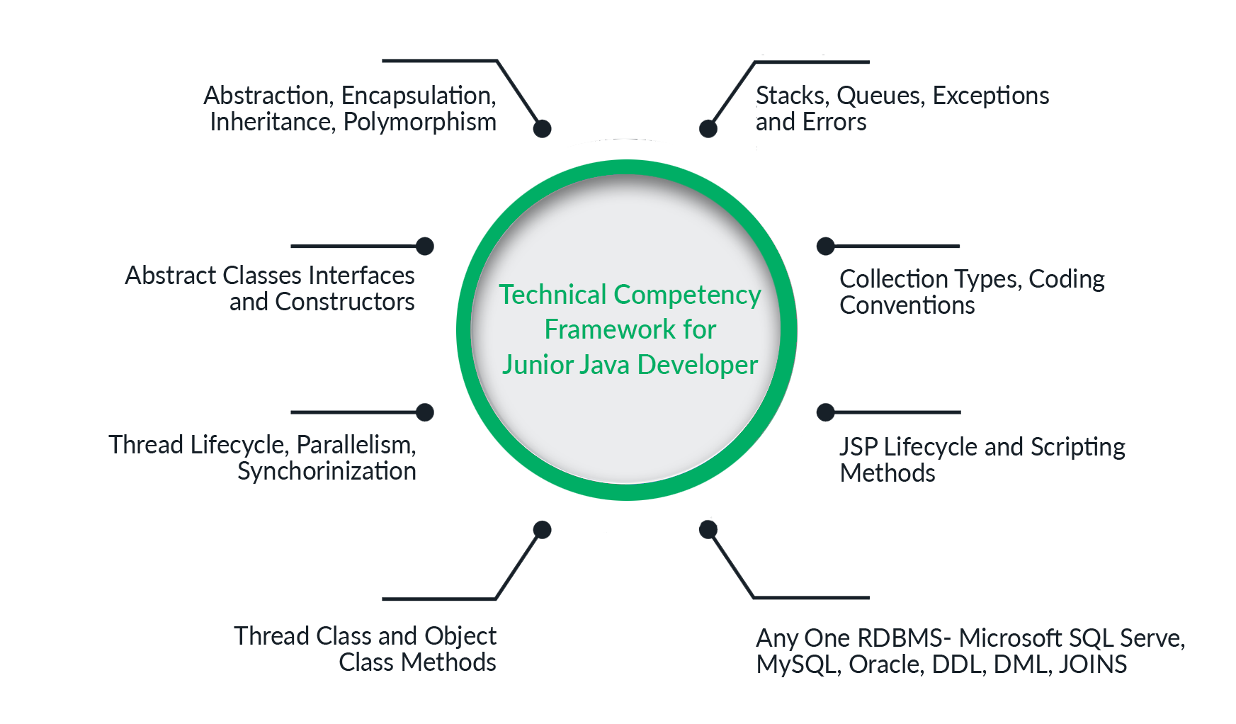how_to_hire_java_developer_Technical_Competency_Framework
