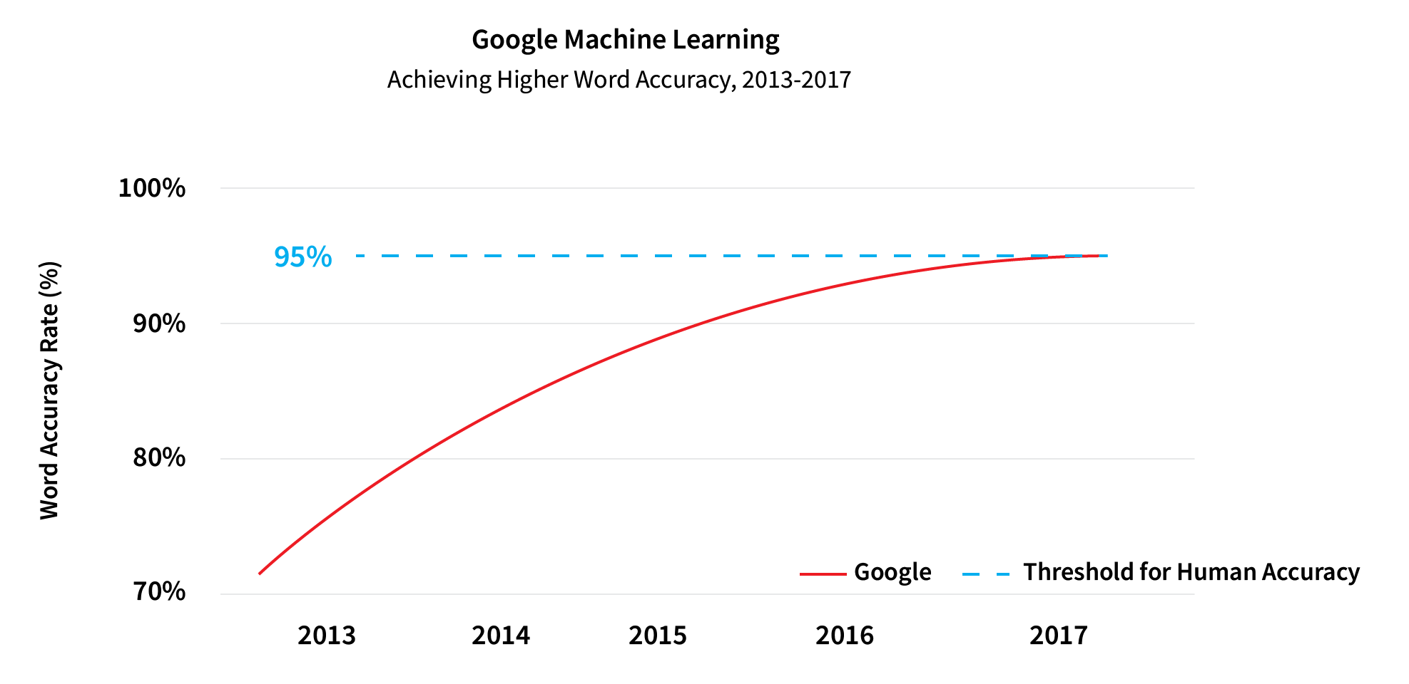 how_ai_is_helping_universities_scale_online_examination_Google_Machine_Learning_Accuracy_Graph