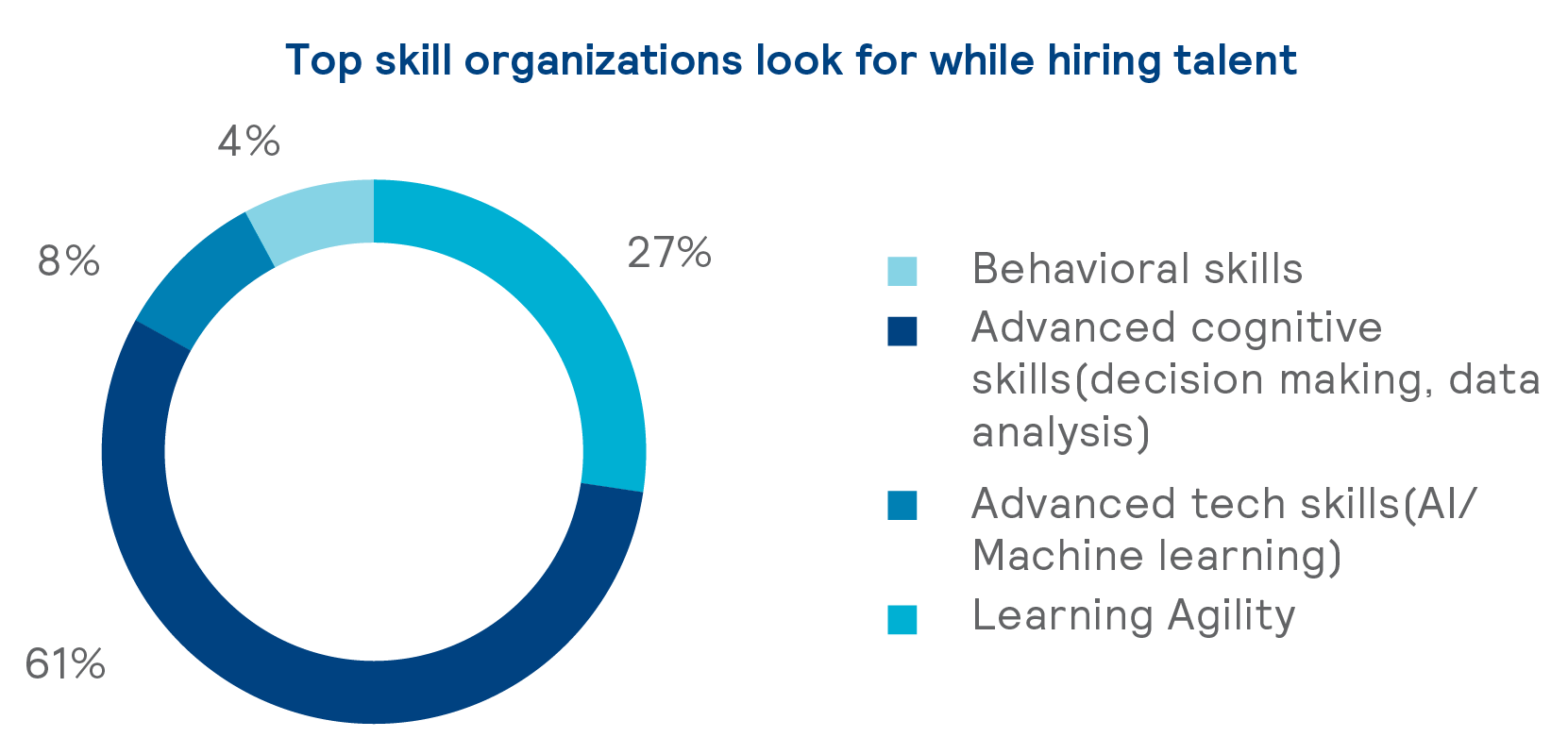 top_skill_organizations_look_for_while_hiring_talent_how_to_recruit_the_top_talent