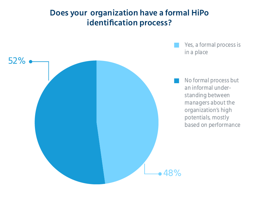 why_does_HiPo_Matter_high_potential_identification_survey