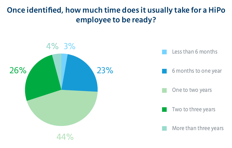 time_taken_by_identified_employees_to_scale_up_high_potential_identification_survey