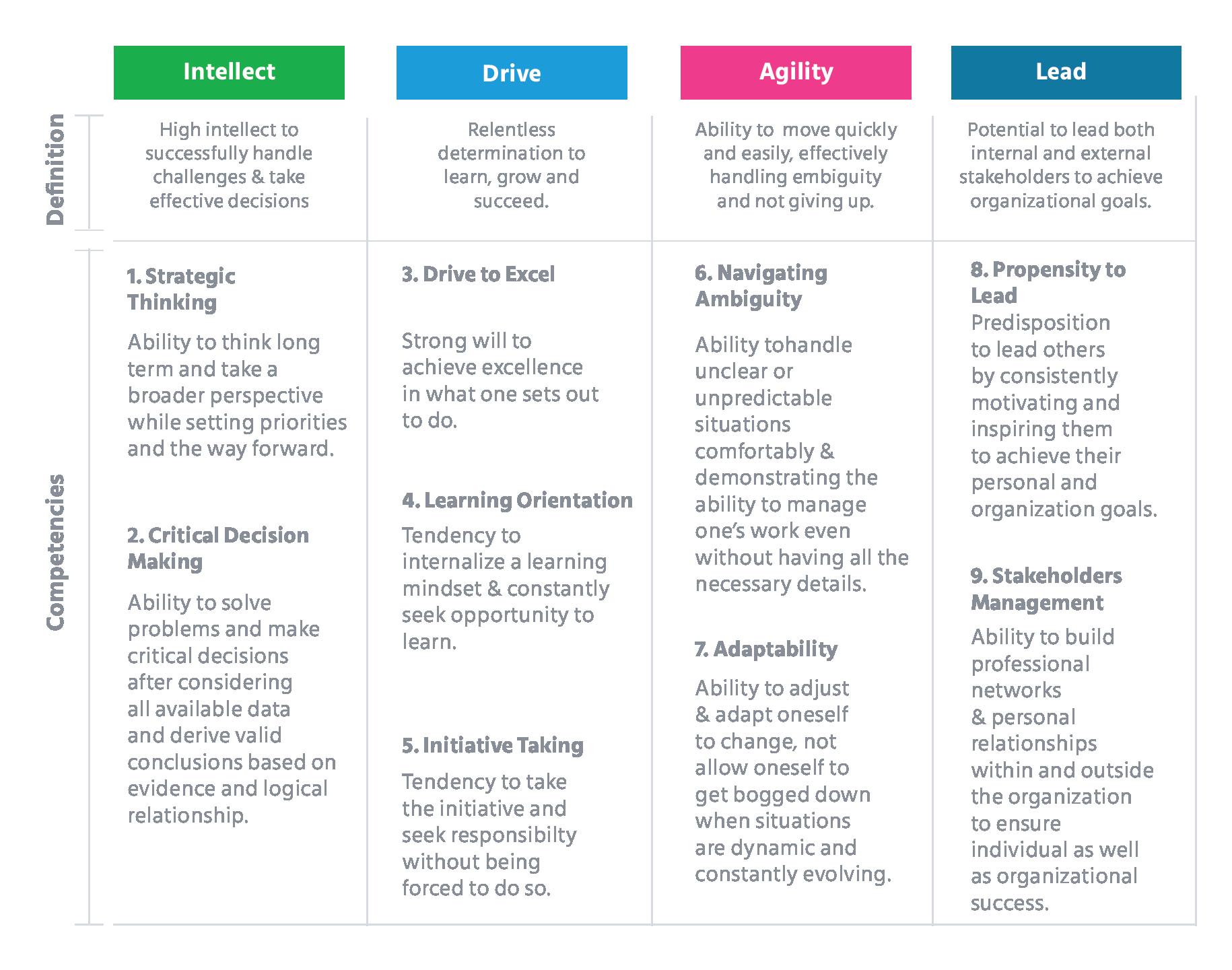 HiPo Assessment Framework