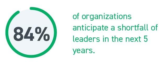 LEADERSHIP DEVELOPMENT - Organization Planning