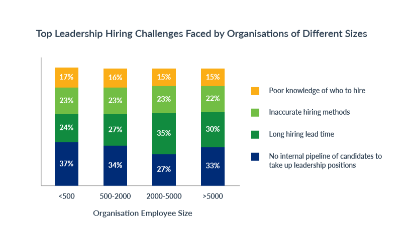 LEADERSHIP_HIRING_CHALLENGES_COMPANY_SIZE_WISE_5_biggest_leadership_hiring_challenges_in_2019_and_how_to_overcome_them