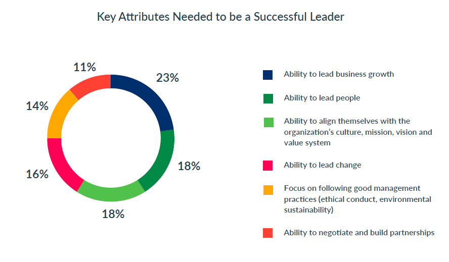 Leadership_Development_Key_attributes_top_3_leadership_development_best_practices_in_2019