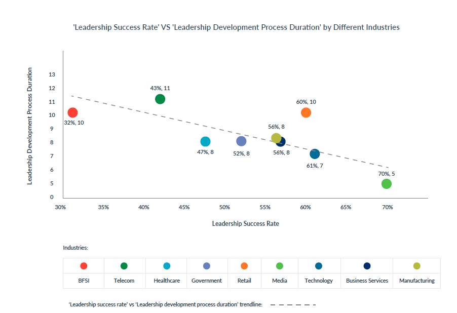 Leadership_Development_success_rate_vs_duration_top_3_leadership_development_best_practices_in_2019