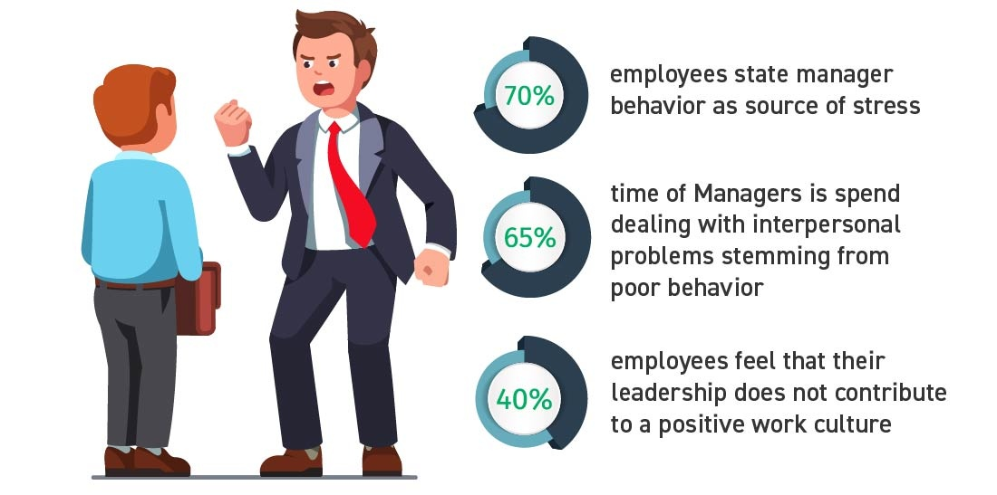 DARK TRAITS CREATE BAD LEADERS STRESS AT WORKPLACE EMPLOYEE DISENGAGEMENT