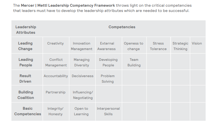 Mercer_Mettl_leadership_competency_framework_top_3_leadership_development_best_practices_in_2019