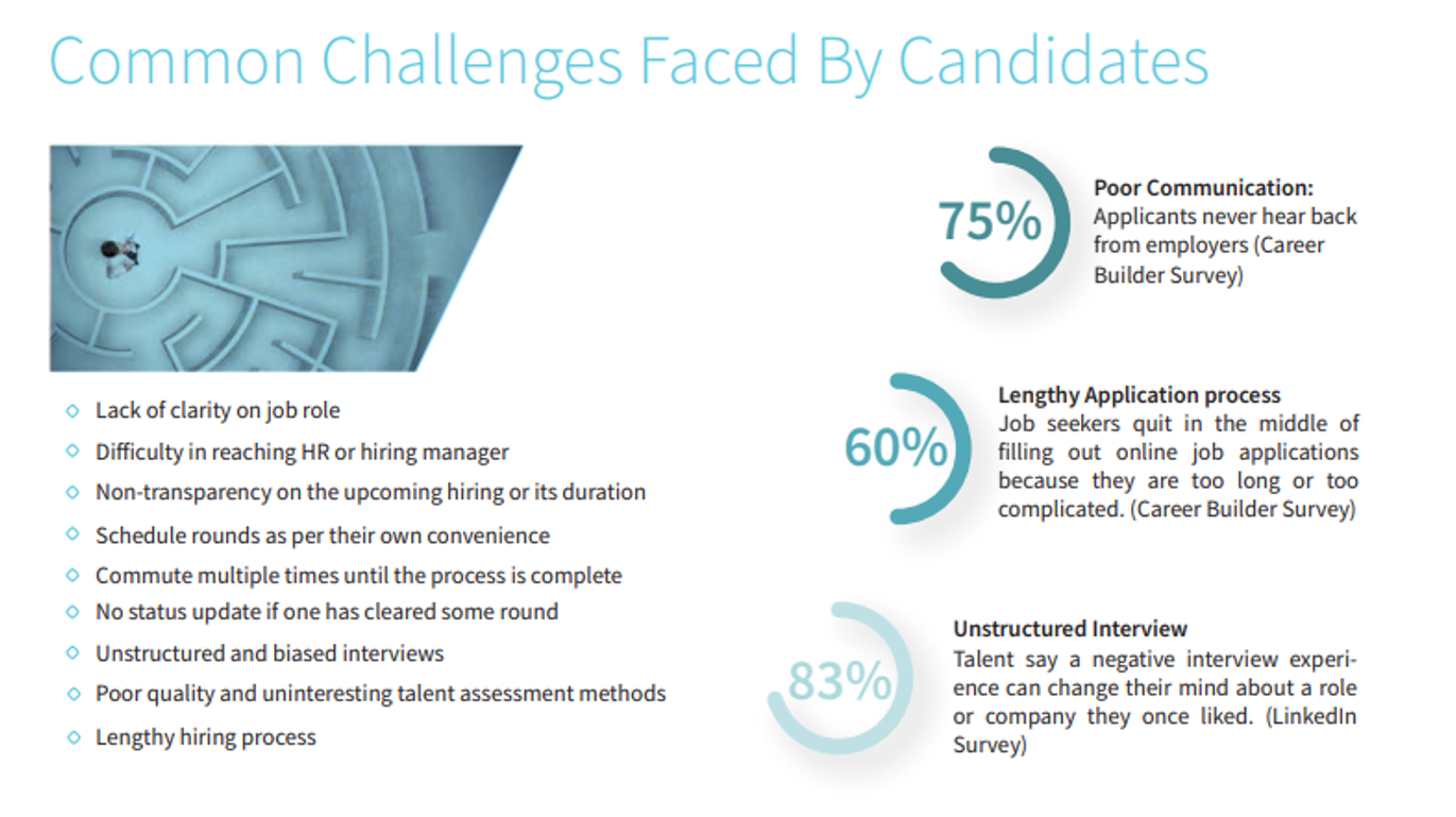 Challenges_faced_by_candidates_overcome_your_hiring_woes_with_technology_driven_structured_hiring