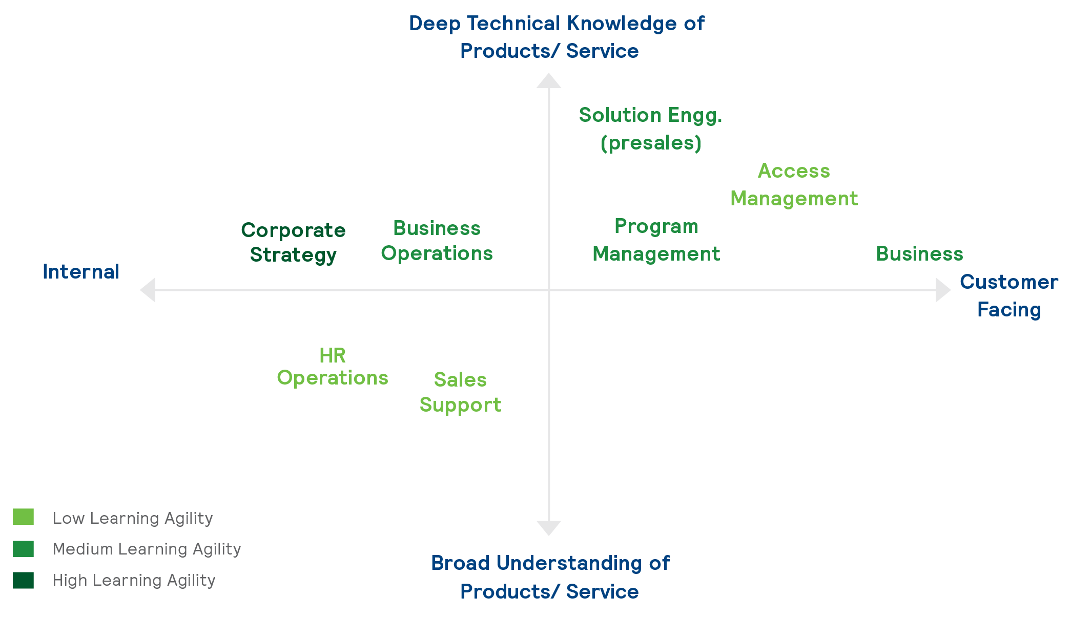 how_can_companies_leverage_modern_tools_in_their_journey_to_saudization_Proximity_index_analysis