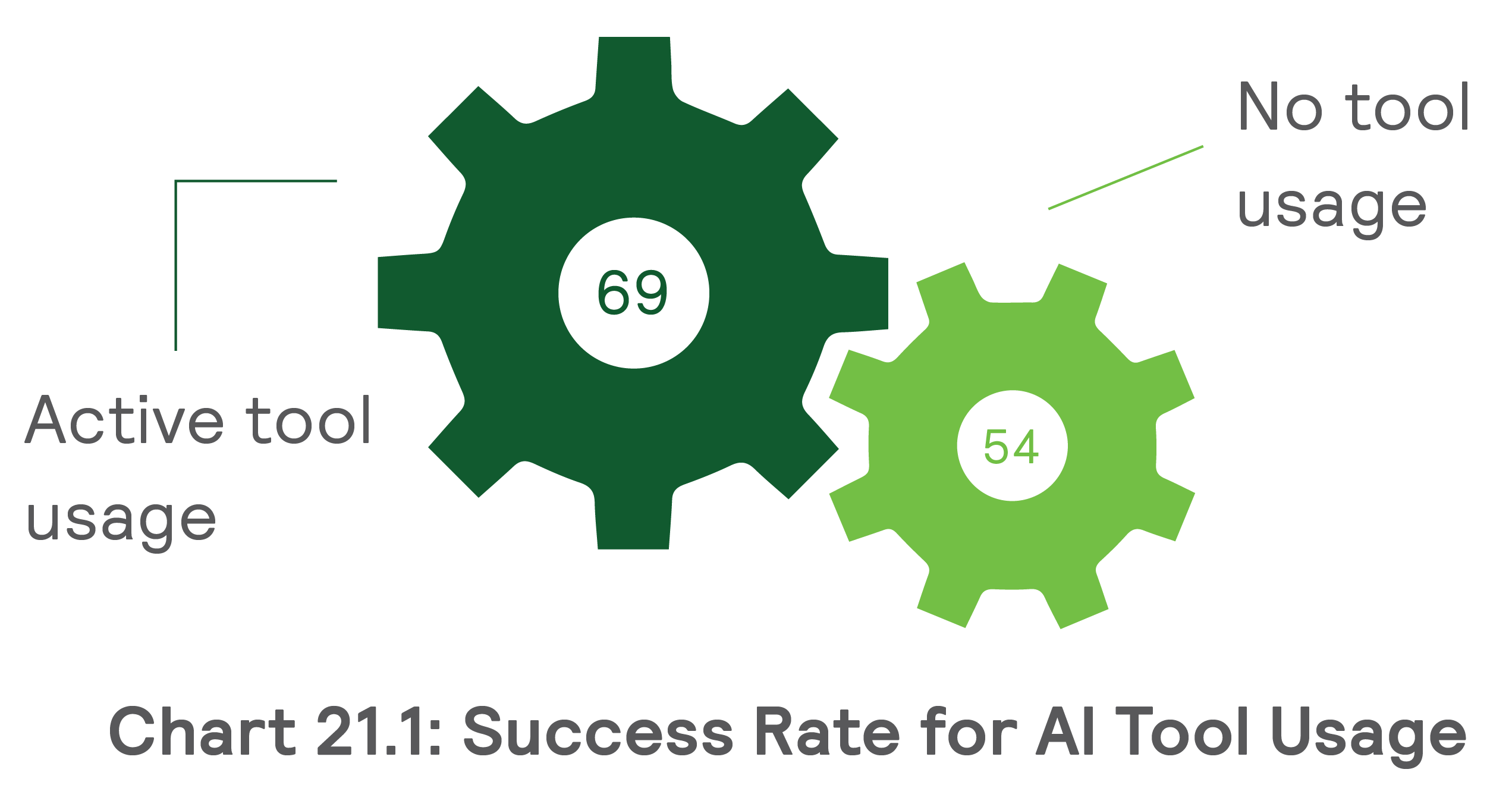 success_rate_for_AI_tool_usage__how_ai_based_hr_chatbots_are_simplifying_pre_screening