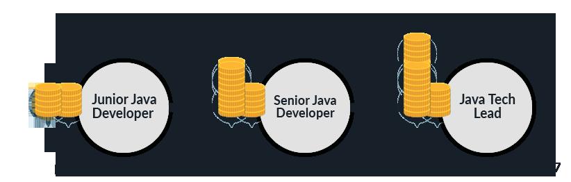 Salary Range as Java Developer