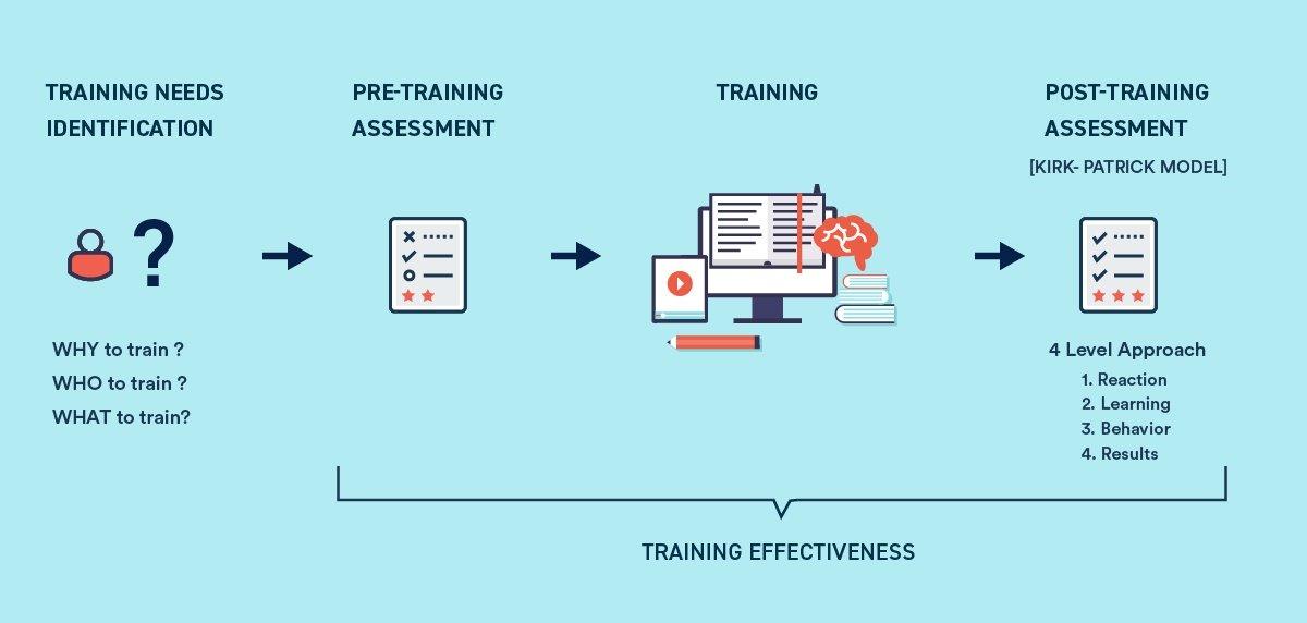 Training Effectiveness - How To Measure The Effectiveness Of Employee Training Program