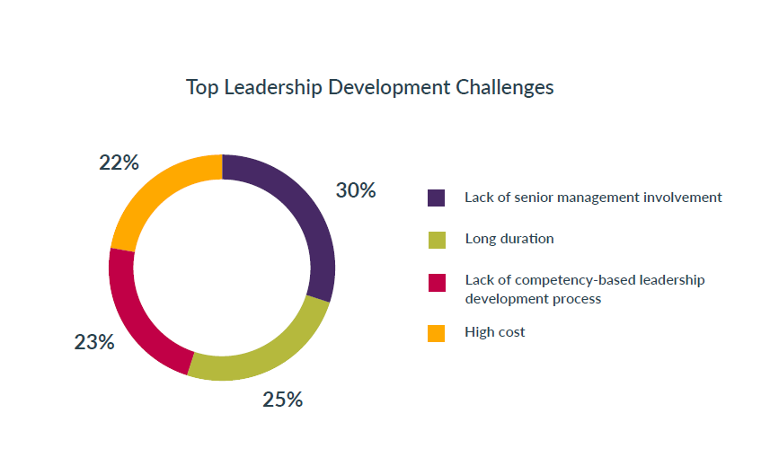 Top_leadership_development_challenges_top_3_leadership_development_best_practices_in_2019