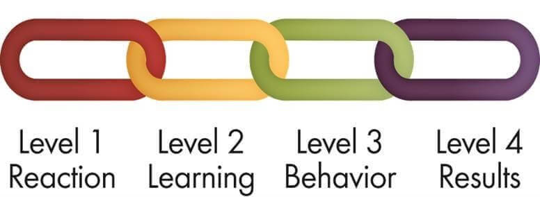 Levels to measure RoI of Training Programs