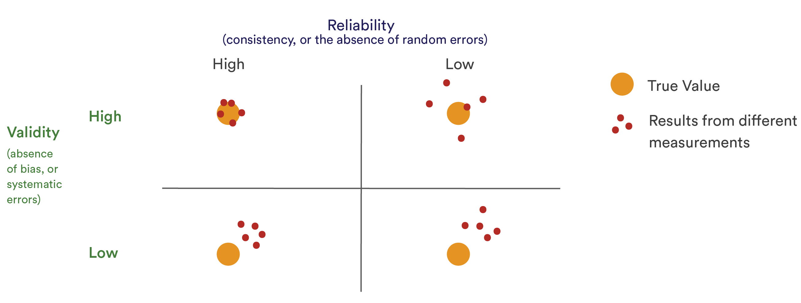 graph-reliability-vs-validity