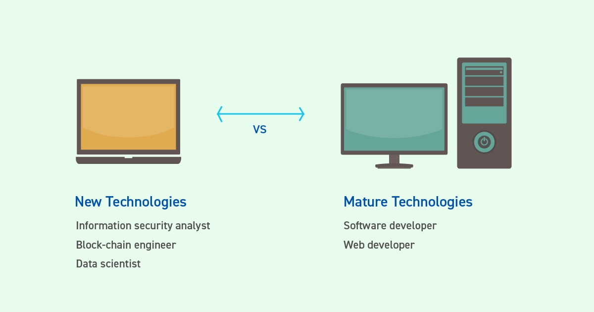 5 Tech Skills Every Recruiter is Looking For - New Technologies vs Mature Technoligies