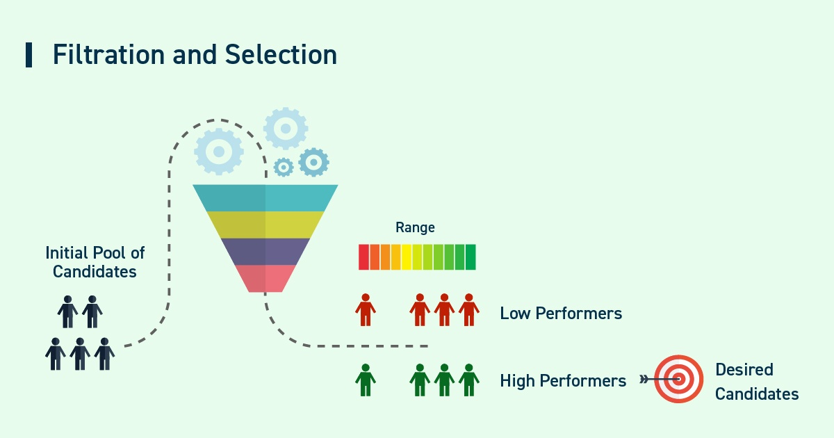 5 Tech Skills Every Recruiter is Looking For - Filteration and Selection