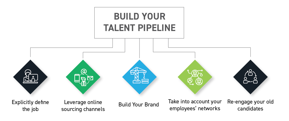 build_your_talent_pipelines_the_recruitment_life_cycle_a_guide_to_hiring_your_best_candidate